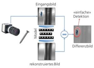 AUROVIS-Check mit Vision System